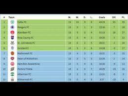 table of premier league 201718