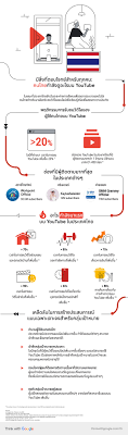 Insight #ล่าสุด YouTube เปิดพฤติกรรมการรับชมวิดีโอของคนไทยบน YouTube