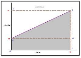 cbse ncert notes class 9 physics motion