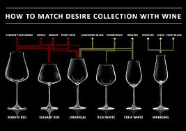 g variety for wine beginner by