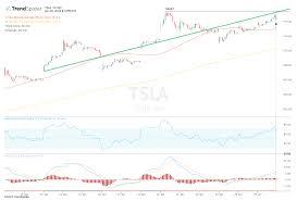Tesla Stock Poised to Hit Fresh Highs ...