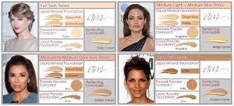 how to hide dark s with makeup
