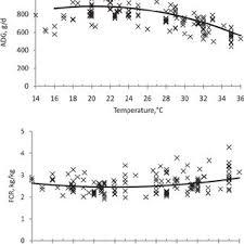 Prediction of the ADG and feed conversion ratio (FCR = ADFI/ADG) vs....    Download Scientific Diagram