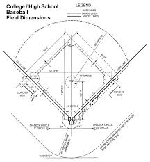 How To Layout An Outfield Fence The American Fence Company