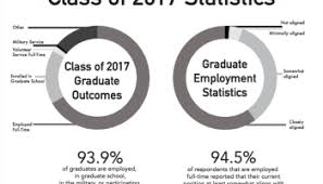 So you graduated college, now what? – USD Student Media