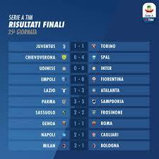 Serie A 2018-2019, 35a giornata: risultati e classifica ...