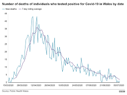 Coronavirus cases in Wales: How many ...