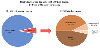 electricity storage energy and the