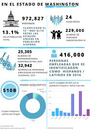 demographics of washington state