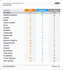 congress election results 2019 live