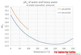 water ionization constant pk sub w