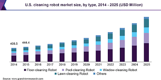 cleaning robot market size share
