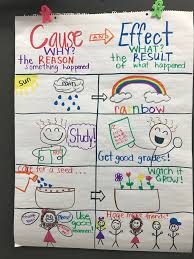 nd grade cause and effect cause and effect reading anchor