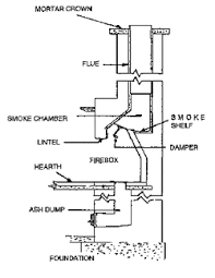 anatomy of your fireplace chimney