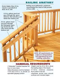 Simple Graphic Showing Handrail And Stair Railing Building Code Requirements Deck Stair Railing Deck Stairs Stair Railing