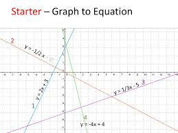 tables equations or graphs