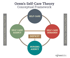 dorothea orem self care deficit