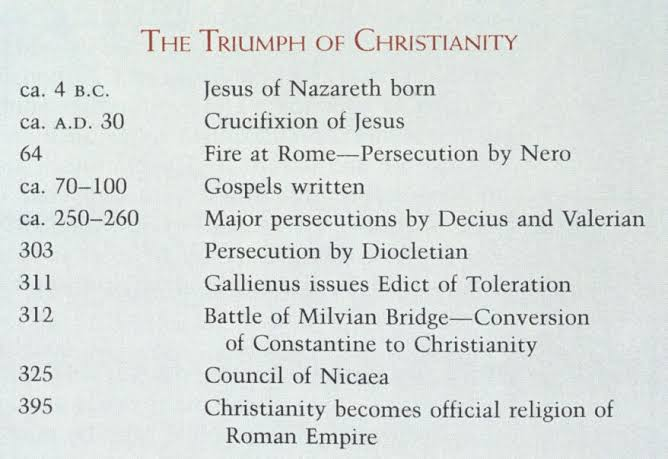 Image result for timeline of the christian church during dicletian and constnatine""