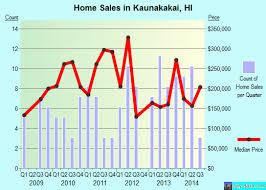 Property valuation of Kamehameha V Highway, Kaunakakai, HI: 5850 (NOELANI  KELIIKIPI TRUST), 5876 (JAMES W AUSTIN TRUST & SIANA AUSTIN TRUST & JAMES W  AUSTIN III TRUST), 5876 (JAMES W AUSTIN TRUST