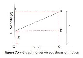 derive equation for position velocity