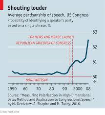 partisan politics in plain words