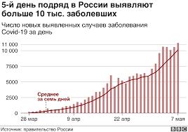 Россия вышла на пятое место в мире по числу заболевших ...