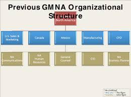 gm org chart lcm ua org