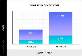 2020 door installation costs new door