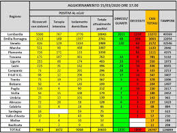Coronavirus in Italia, bollettino 15 marzo: 24747 contagiati, di ...