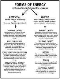 Pin by Jacqueline Viljoen on Chemistry and physics teaching in 2020 |  Physical science, Physics and mathematics, Science chemistry