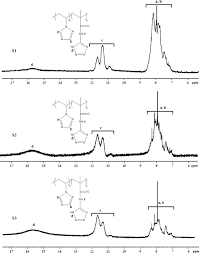 1 h nmr spectra of s1 s2 and s3