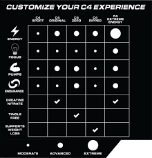 c4 extreme energy by cellucor lowest