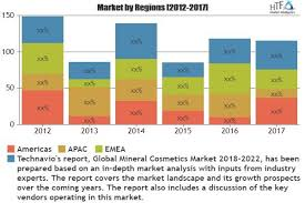 mineral cosmetics market is booming