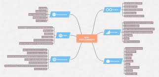 A great platform for sharing business-related mind maps. Make full ...