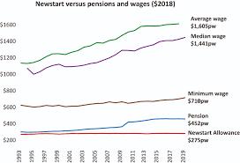 tax cuts: time to boost Newstart ...