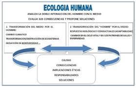 ecología humana en la uam