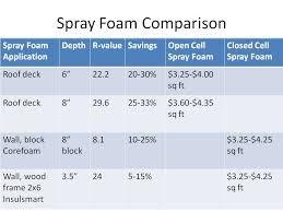 spray foam insulation contractor save