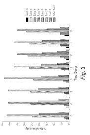 US20160108111A1 - Methods of shifting an isoelectric profile of a protein  product and uses thereof - Google Patents