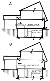 sources d humidité dans une maison