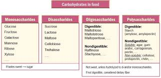 sugars in foods and health