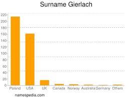 Gierlach - Names Encyclopedia