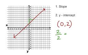 line from slope and y intercept