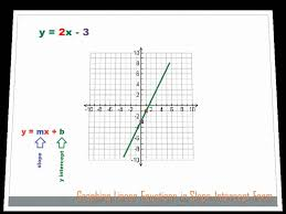 graphing linear equations lessons