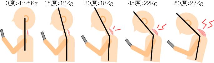 """「首 痛み 角度」の画像検索結果"""""""