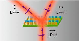 Spin-Decoupled Multifunctional Metasurface for Asymmetric Polarization  Generation - ACS Photonics - X-MOL