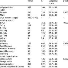 Priscilla White classification of GDM † | Download Table