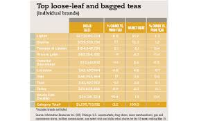 natural organic vital to tea market