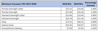fedex 2019 general rate increase and