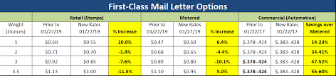 january 27 2019 usps rate increase