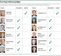 qualified candidate judicial ratings